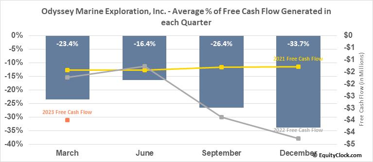 Odyssey Marine Exploration, Inc. (NASD:OMEX) Free Cash Flow Seasonality