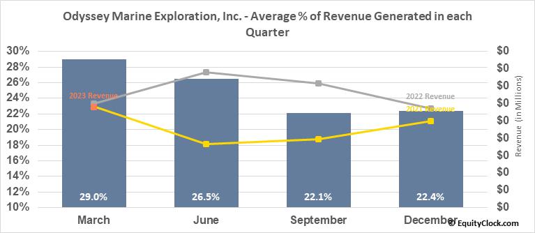 Odyssey Marine Exploration, Inc. (NASD:OMEX) Revenue Seasonality
