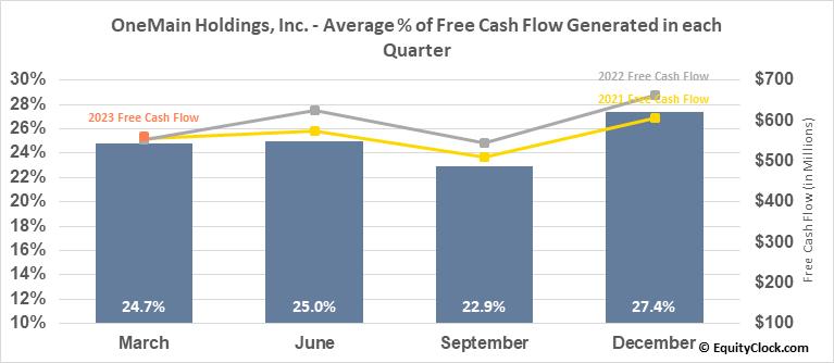 OneMain Holdings, Inc. (NYSE:OMF) Free Cash Flow Seasonality