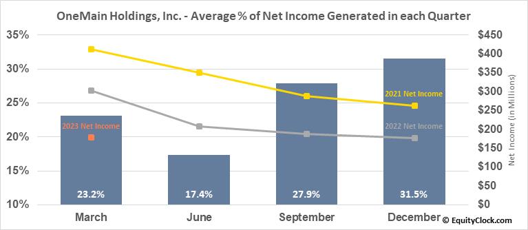 OneMain Holdings, Inc. (NYSE:OMF) Net Income Seasonality