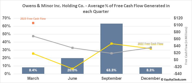 Owens & Minor Inc. Holding Co. (NYSE:OMI) Free Cash Flow Seasonality