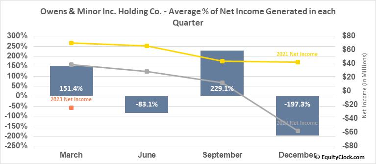 Owens & Minor Inc. Holding Co. (NYSE:OMI) Net Income Seasonality