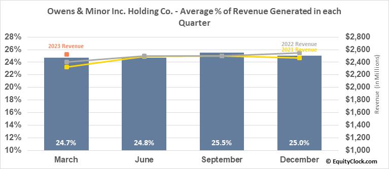 Owens & Minor Inc. Holding Co. (NYSE:OMI) Revenue Seasonality