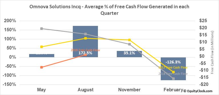Omnova Solutions Incq (NYSE:OMN) Free Cash Flow Seasonality