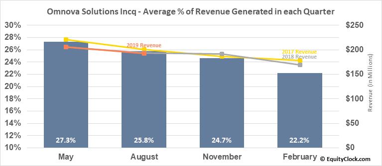 Omnova Solutions Incq (NYSE:OMN) Revenue Seasonality