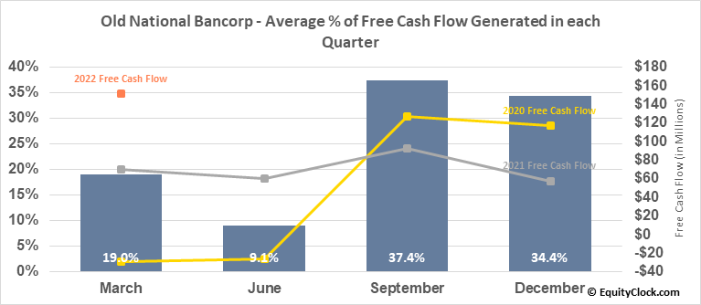 Old National Bancorp (NASD:ONB) Free Cash Flow Seasonality