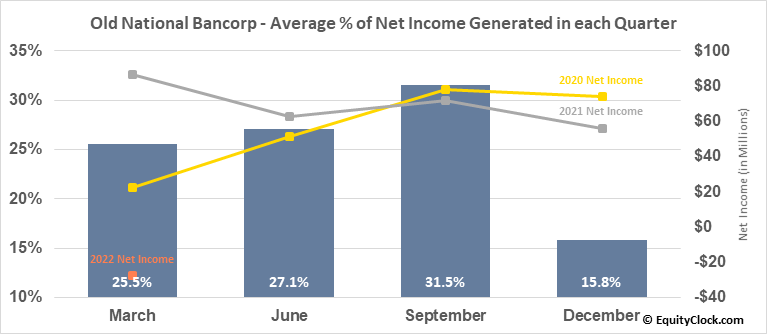 Old National Bancorp (NASD:ONB) Net Income Seasonality
