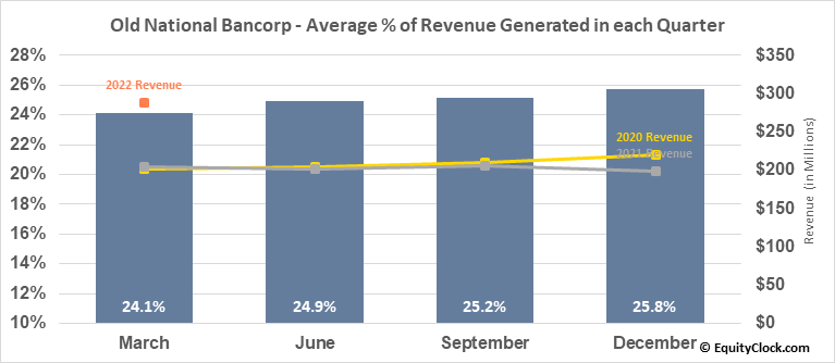 Old National Bancorp (NASD:ONB) Revenue Seasonality