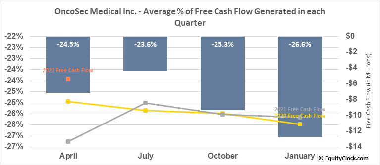 OncoSec Medical Inc. (NASD:ONCS) Free Cash Flow Seasonality