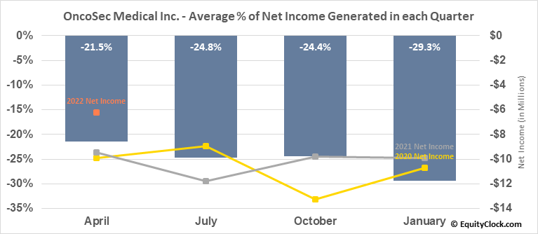 OncoSec Medical Inc. (NASD:ONCS) Net Income Seasonality