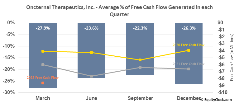 Oncternal Therapeutics, Inc. (NASD:ONCT) Free Cash Flow Seasonality