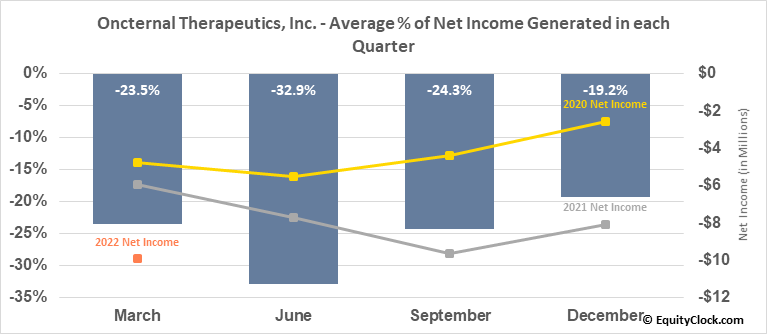 Oncternal Therapeutics, Inc. (NASD:ONCT) Net Income Seasonality