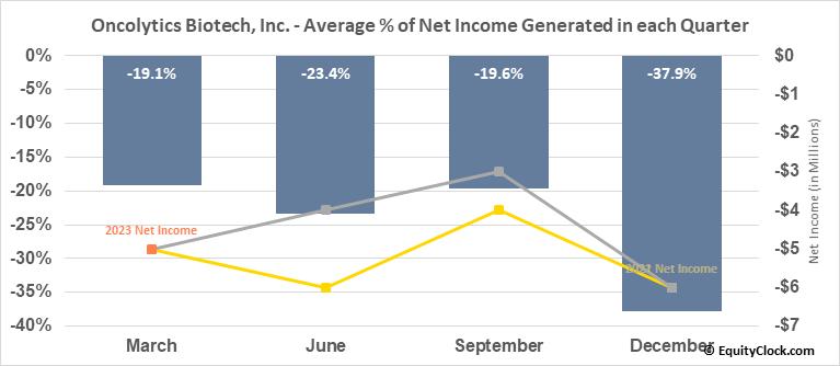 Oncolytics Biotech, Inc. (NASD:ONCY) Net Income Seasonality