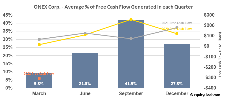 ONEX Corp. (TSE:ONEX.TO) Free Cash Flow Seasonality