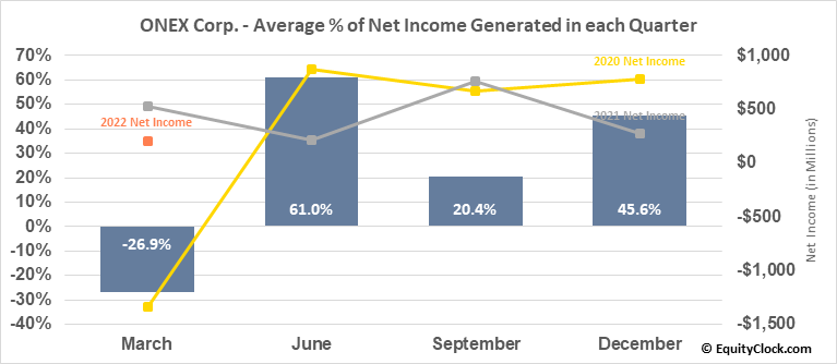 ONEX Corp. (TSE:ONEX.TO) Net Income Seasonality