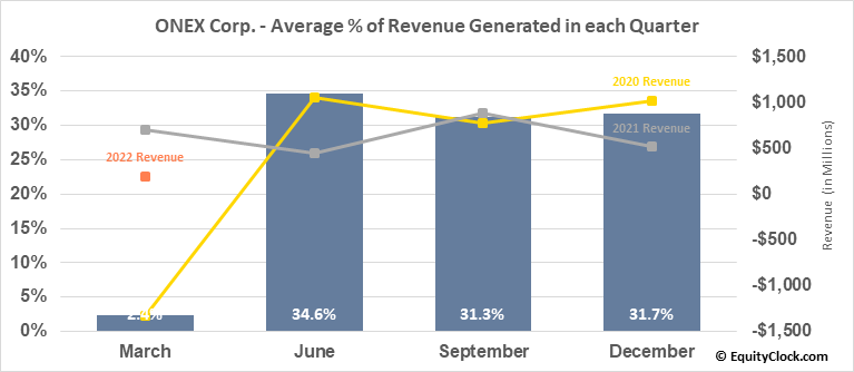 ONEX Corp. (TSE:ONEX.TO) Revenue Seasonality