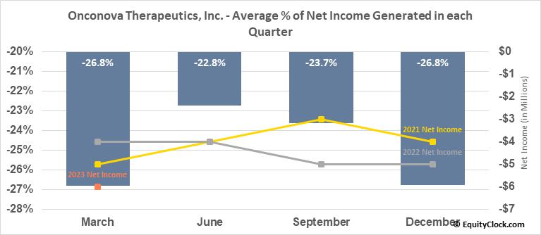 Onconova Therapeutics, Inc. (NASD:ONTX) Net Income Seasonality