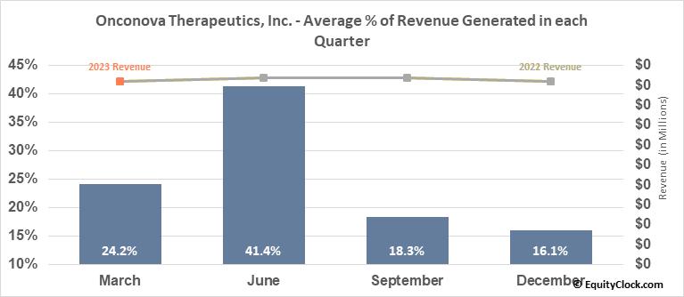 Onconova Therapeutics, Inc. (NASD:ONTX) Revenue Seasonality