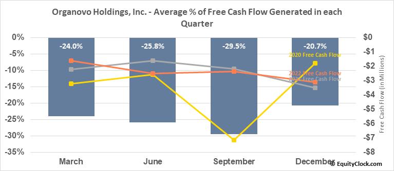 Organovo Holdings, Inc. (NASD:ONVO) Free Cash Flow Seasonality