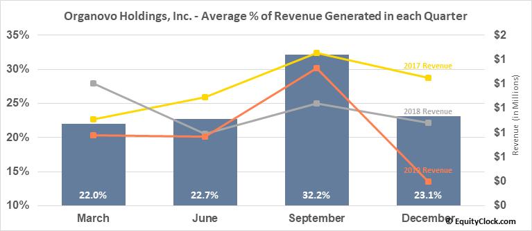 Organovo Holdings, Inc. (NASD:ONVO) Revenue Seasonality