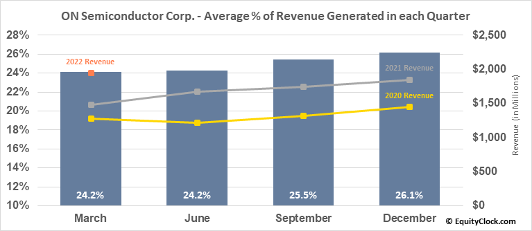 ON Semiconductor Corp. (NASD:ON) Revenue Seasonality