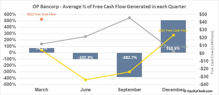 OP Bancorp (NASD:OPBK) Free Cash Flow Seasonality