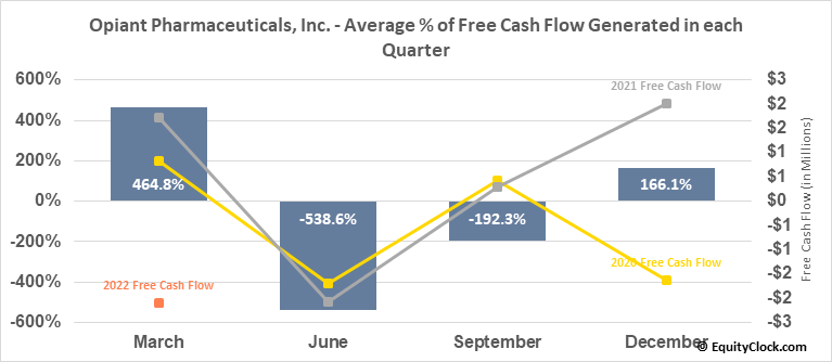 Opiant Pharmaceuticals, Inc. (NASD:OPNT) Free Cash Flow Seasonality