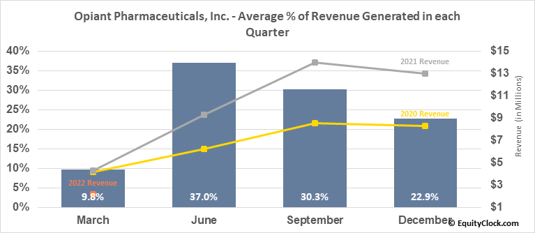 Opiant Pharmaceuticals, Inc. (NASD:OPNT) Revenue Seasonality