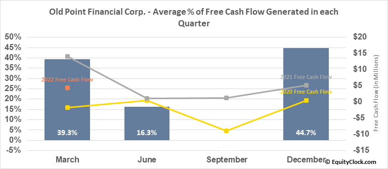 Old Point Financial Corp. (NASD:OPOF) Free Cash Flow Seasonality