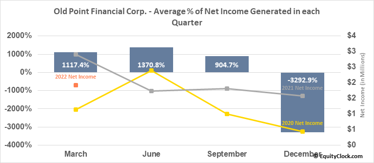 Old Point Financial Corp. (NASD:OPOF) Net Income Seasonality