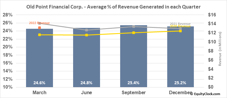 Old Point Financial Corp. (NASD:OPOF) Revenue Seasonality