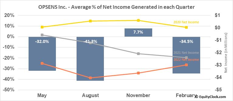 OPSENS Inc. (TSE:OPS.TO) Net Income Seasonality