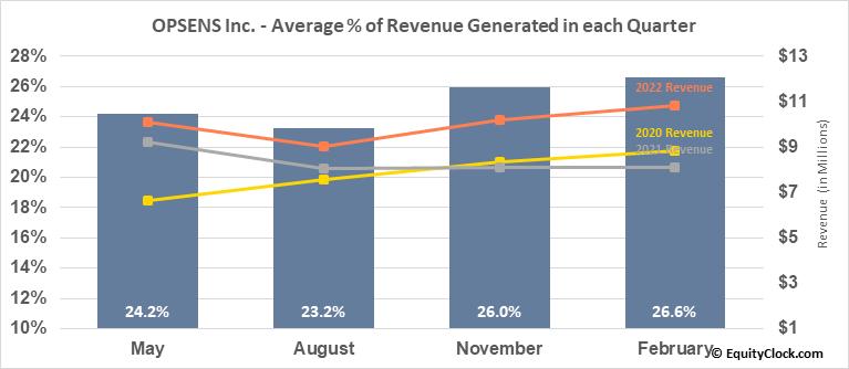 OPSENS Inc. (TSE:OPS.TO) Revenue Seasonality