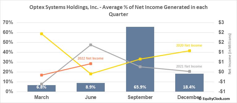 Optex Systems Holdings, Inc. (OTCMKT:OPXS) Net Income Seasonality