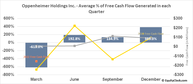 Oppenheimer Holdings Inc. (NYSE:OPY) Free Cash Flow Seasonality