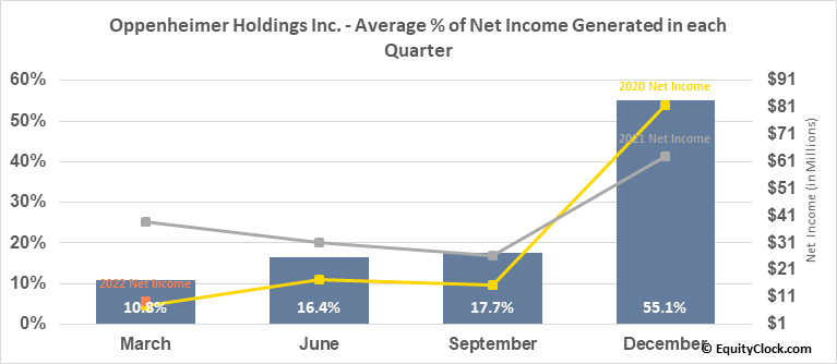 Oppenheimer Holdings Inc. (NYSE:OPY) Net Income Seasonality
