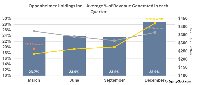 Oppenheimer Holdings Inc. (NYSE:OPY) Revenue Seasonality