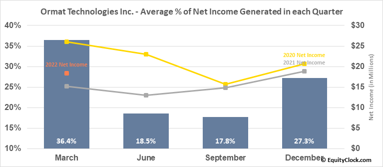 Ormat Technologies Inc. (NYSE:ORA) Net Income Seasonality