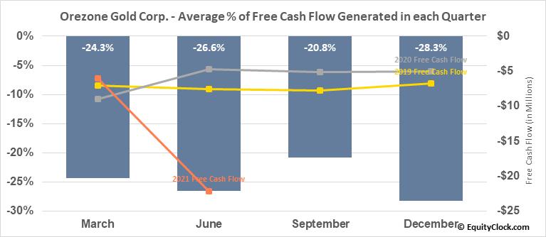 Orezone Gold Corp. (TSXV:ORE.V) Free Cash Flow Seasonality