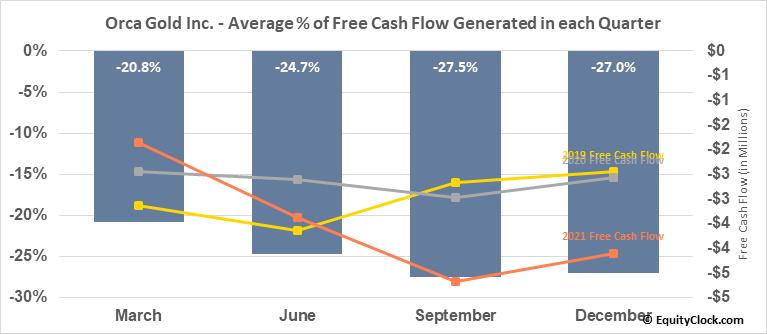 Orca Gold Inc. (TSXV:ORG.V) Free Cash Flow Seasonality