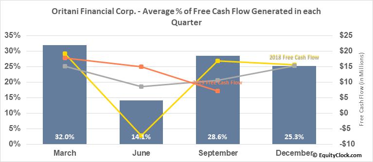 Oritani Financial Corp. (NASD:ORIT) Free Cash Flow Seasonality