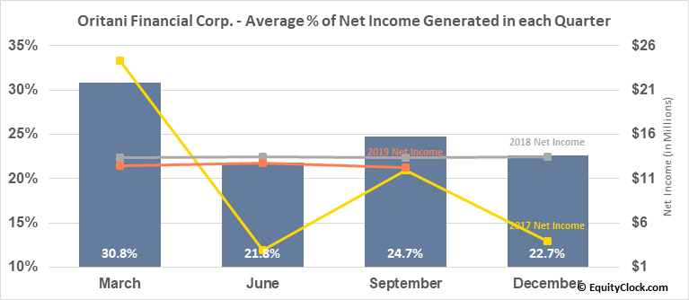 Oritani Financial Corp. (NASD:ORIT) Net Income Seasonality
