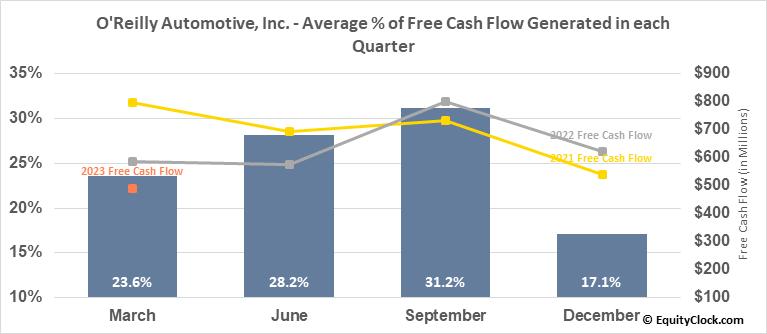 O'Reilly Automotive, Inc. (NASD:ORLY) Free Cash Flow Seasonality