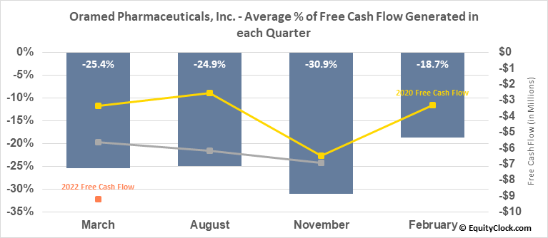 Oramed Pharmaceuticals, Inc. (NASD:ORMP) Free Cash Flow Seasonality