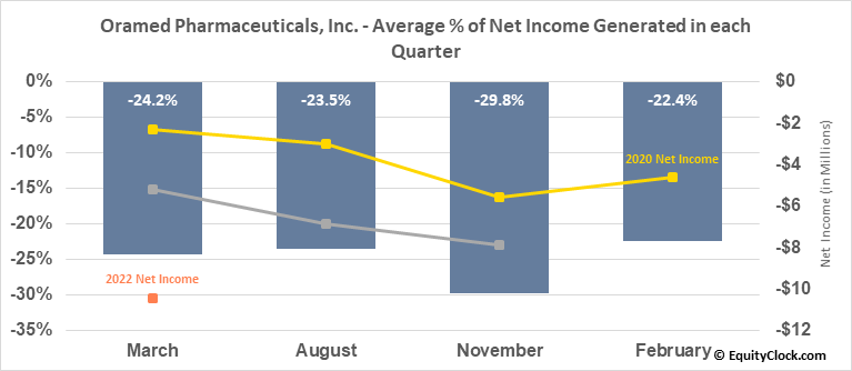 Oramed Pharmaceuticals, Inc. (NASD:ORMP) Net Income Seasonality
