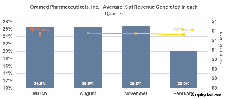 Oramed Pharmaceuticals, Inc. (NASD:ORMP) Revenue Seasonality