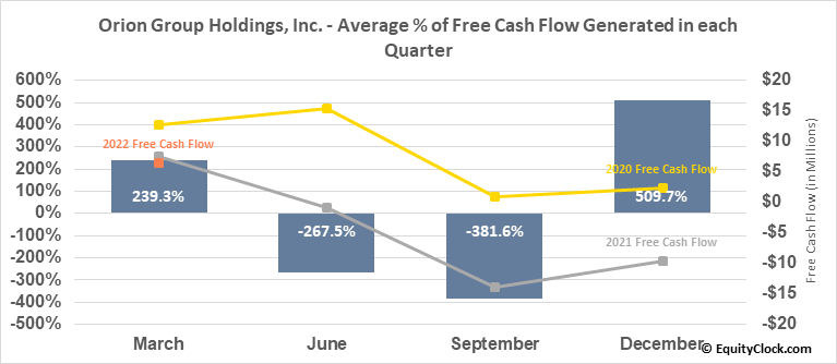 Orion Group Holdings, Inc. (NYSE:ORN) Free Cash Flow Seasonality