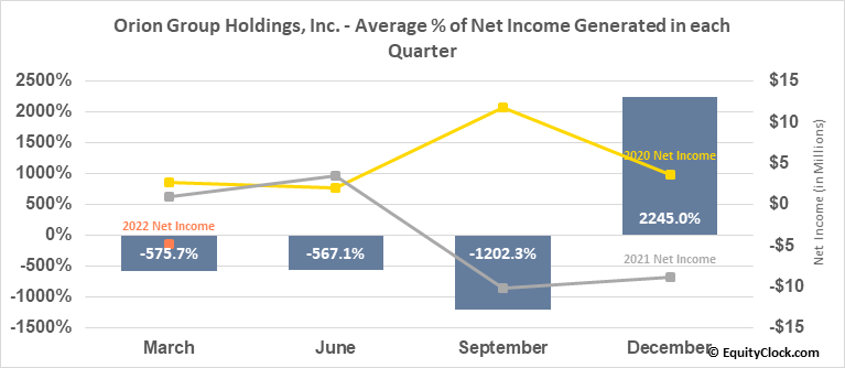 Orion Group Holdings, Inc. (NYSE:ORN) Net Income Seasonality