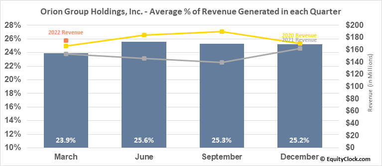 Orion Group Holdings, Inc. (NYSE:ORN) Revenue Seasonality