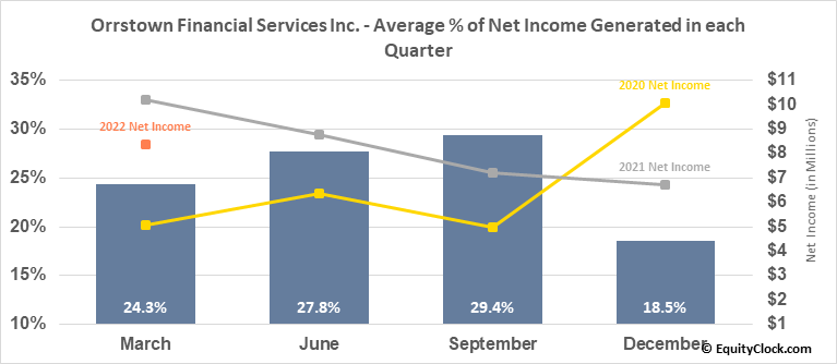 Orrstown Financial Services Inc. (NASD:ORRF) Net Income Seasonality